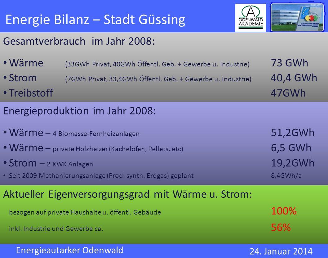 Energie Bilanz – Stadt Güssing