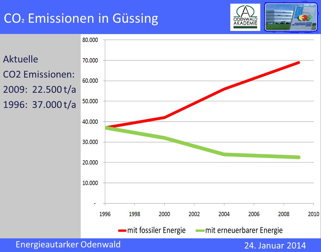 CO² Emissionen in Güssing