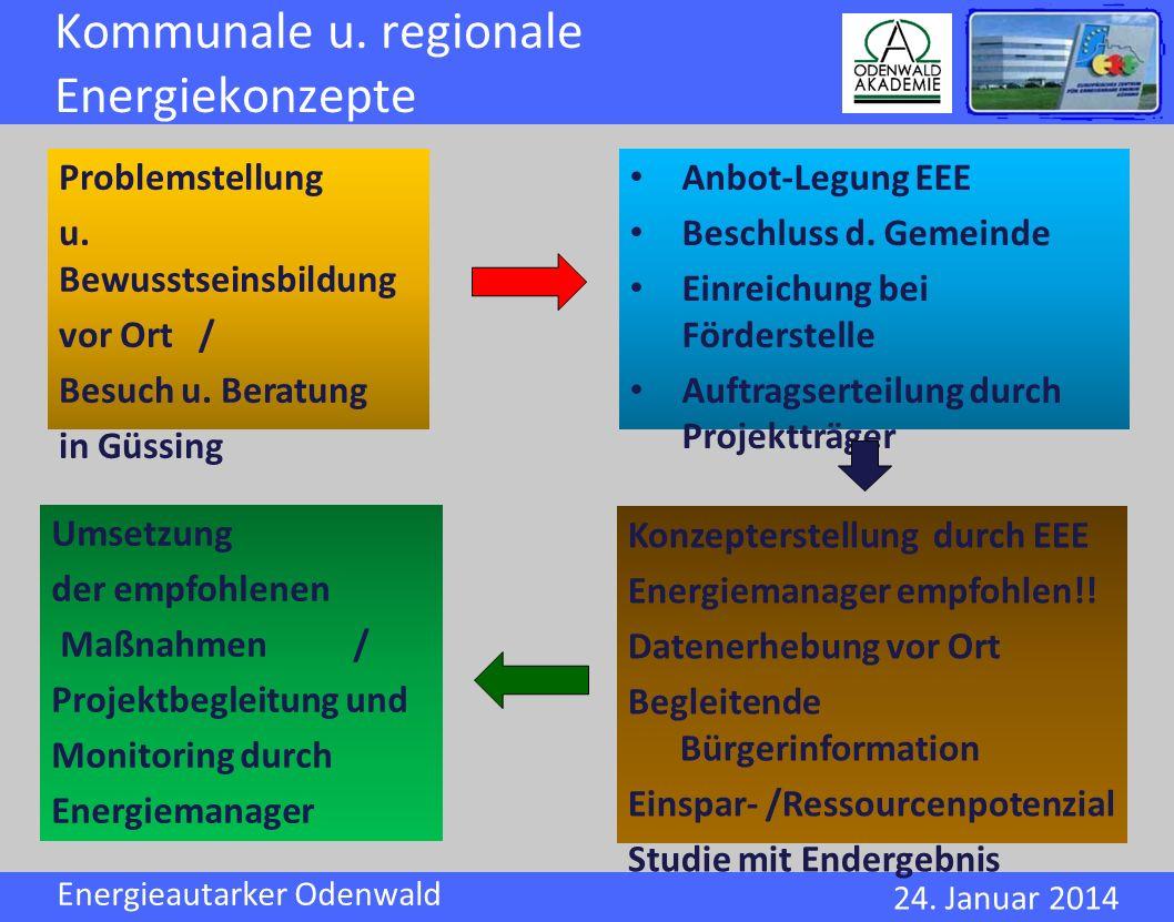 Kommunale u. regionale Energiekonzepte
