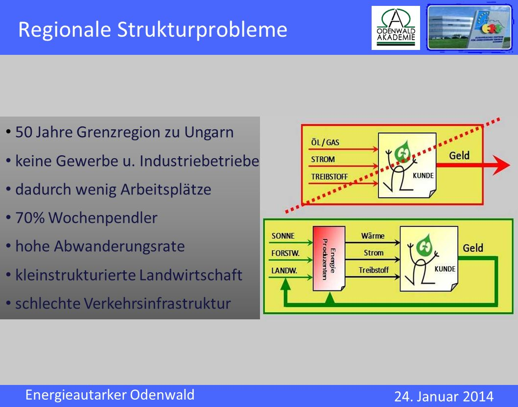 Regionale Strukturprobleme
