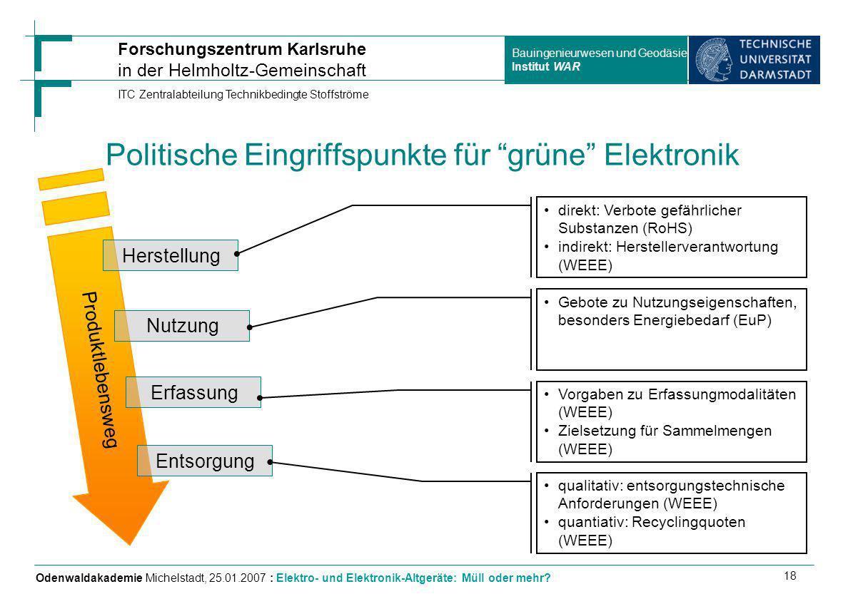 Politische Eingriffspunkte für grüne Elektronik