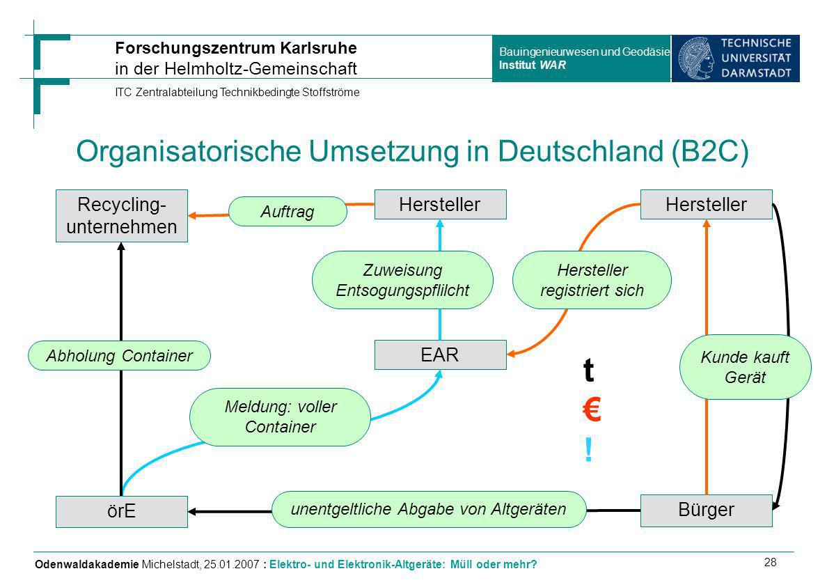 Organisatorische Umsetzung in Deutschland (B2C)