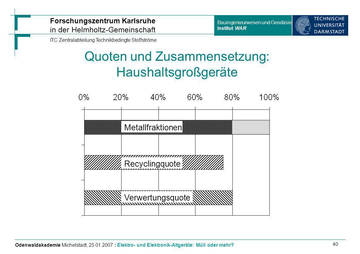 Quoten und Zusammensetzung: Haushaltsgroßgeräte