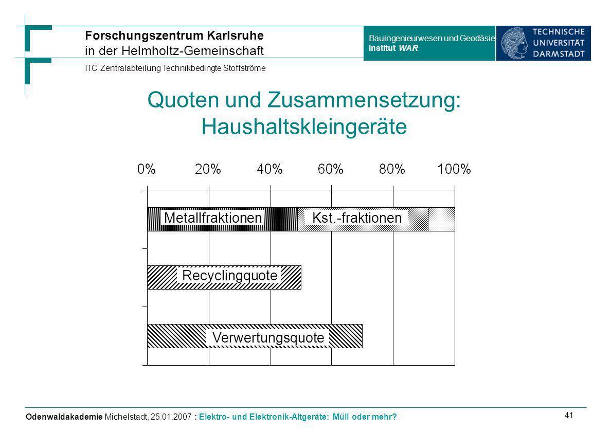 Quoten und Zusammensetzung: Haushaltskleingeräte