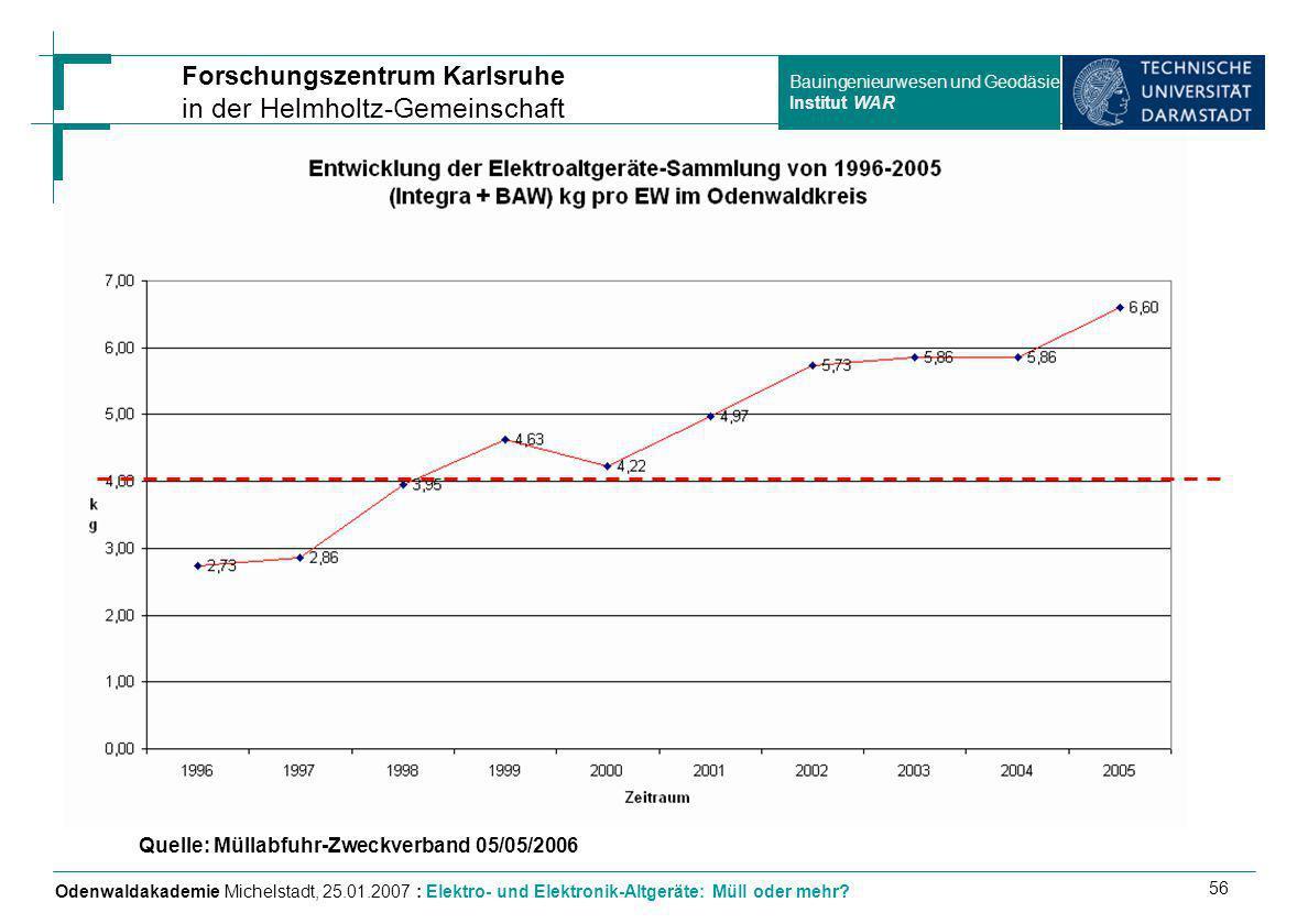 Quelle: Müllabfuhr-Zweckverband 05/05/2006