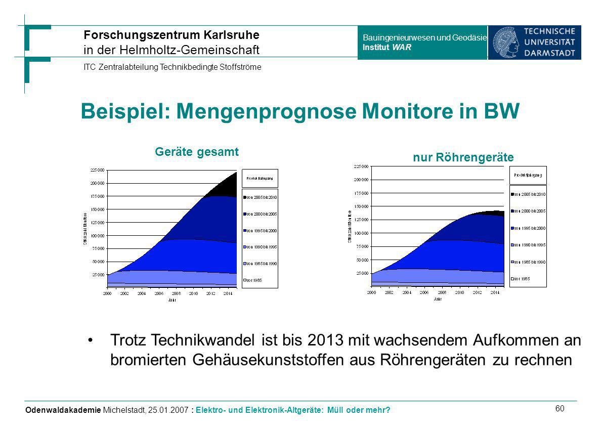 Beispiel: Mengenprognose Monitore in BW