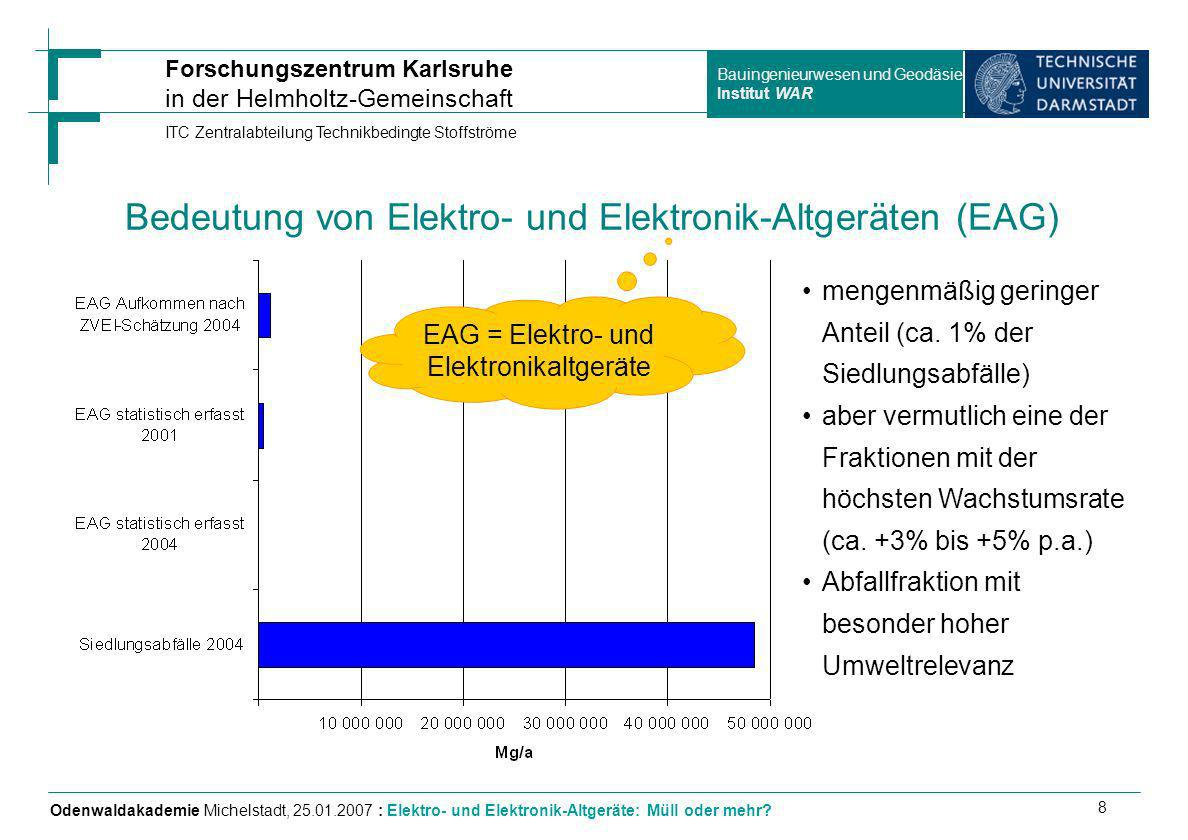 Bedeutung von Elektro- und Elektronik-Altgeräten (EAG)
