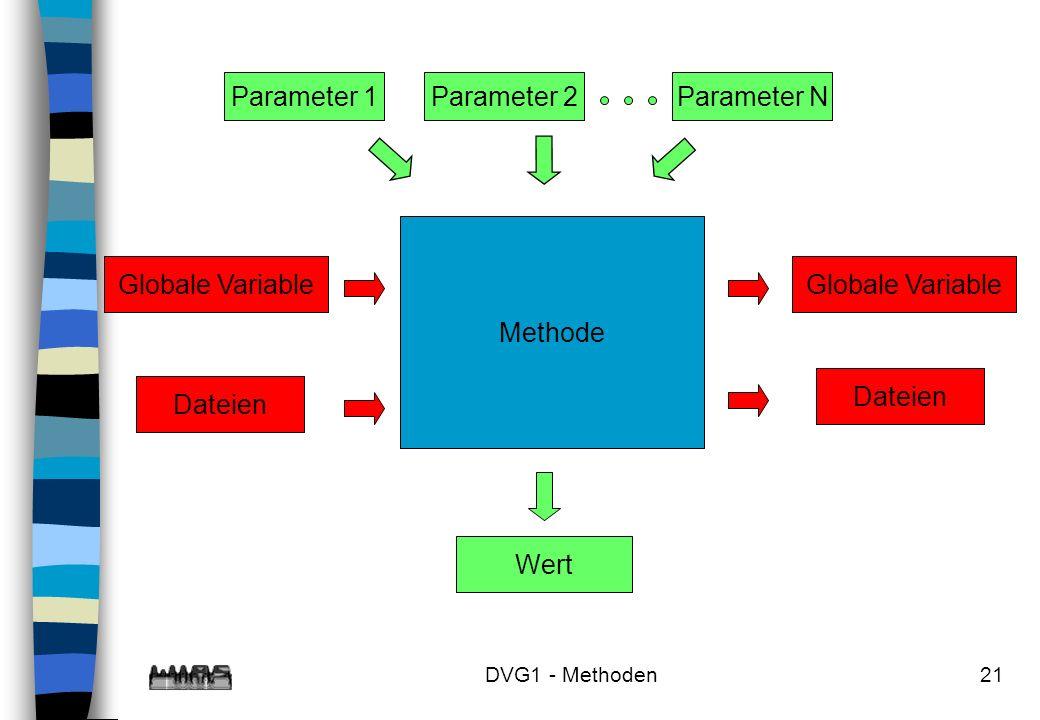 Parameter 1 Parameter N Parameter 2 Methode Globale Variable Dateien
