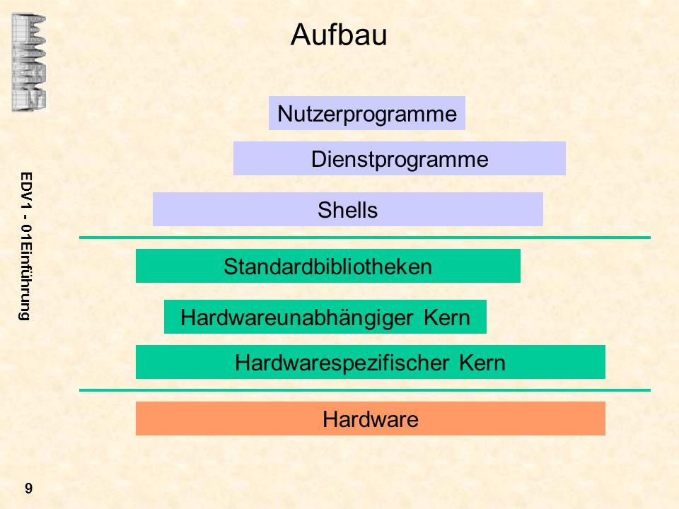 Aufbau Nutzerprogramme Dienstprogramme Shells Standardbibliotheken