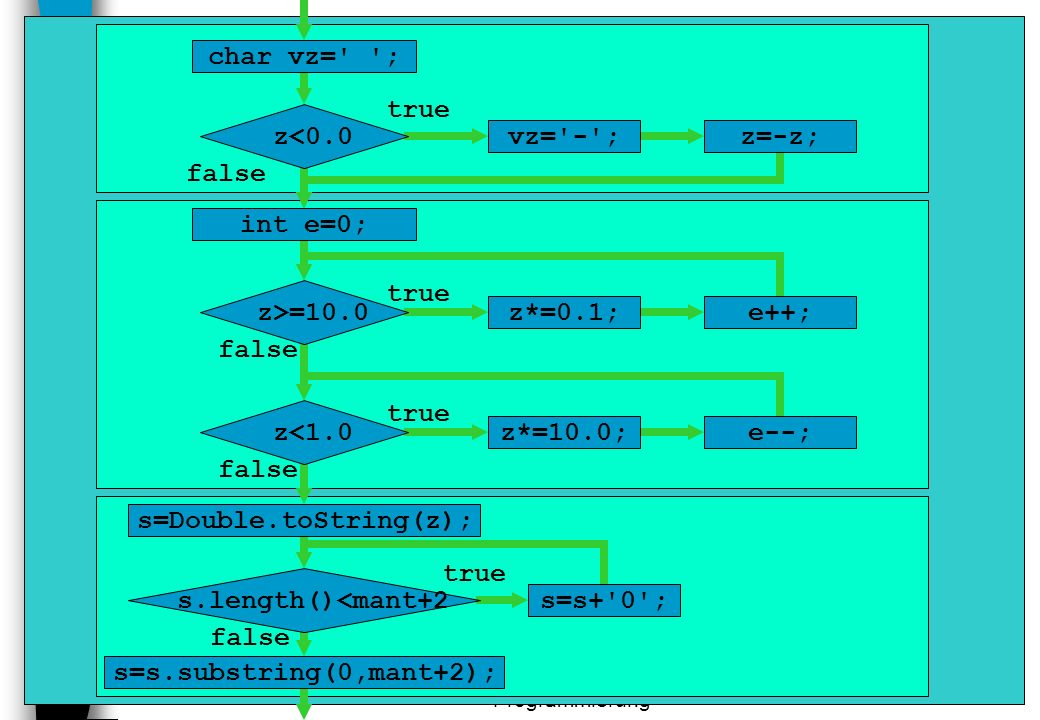 s=Double.toString(z); s=s.substring(0,mant+2);