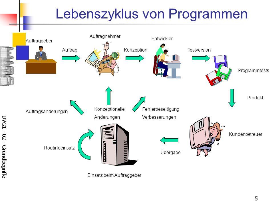 Lebenszyklus von Programmen