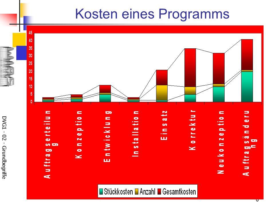 Kosten eines Programms