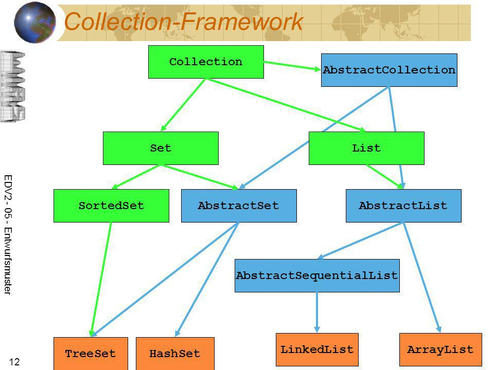 Collection-Framework
