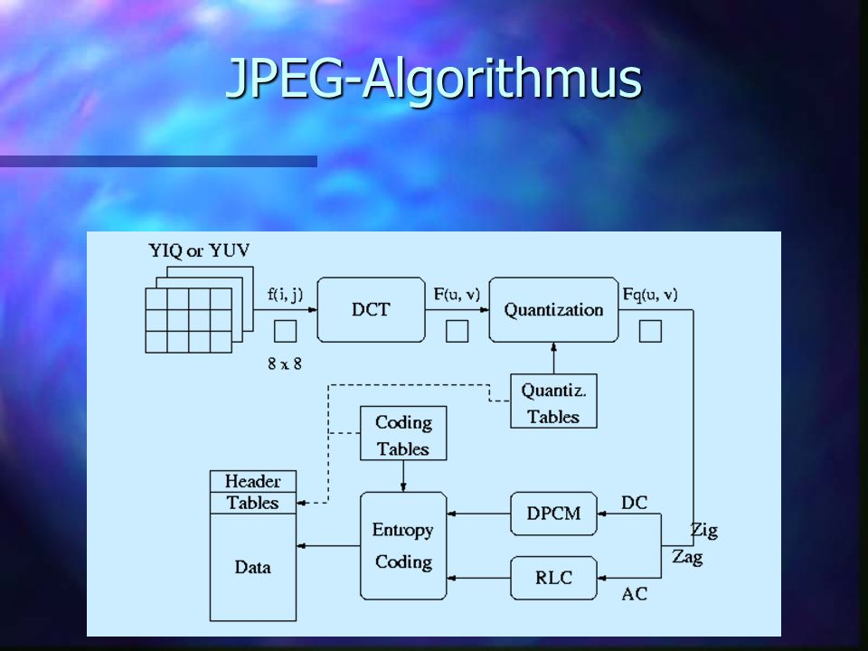 JPEG-Algorithmus