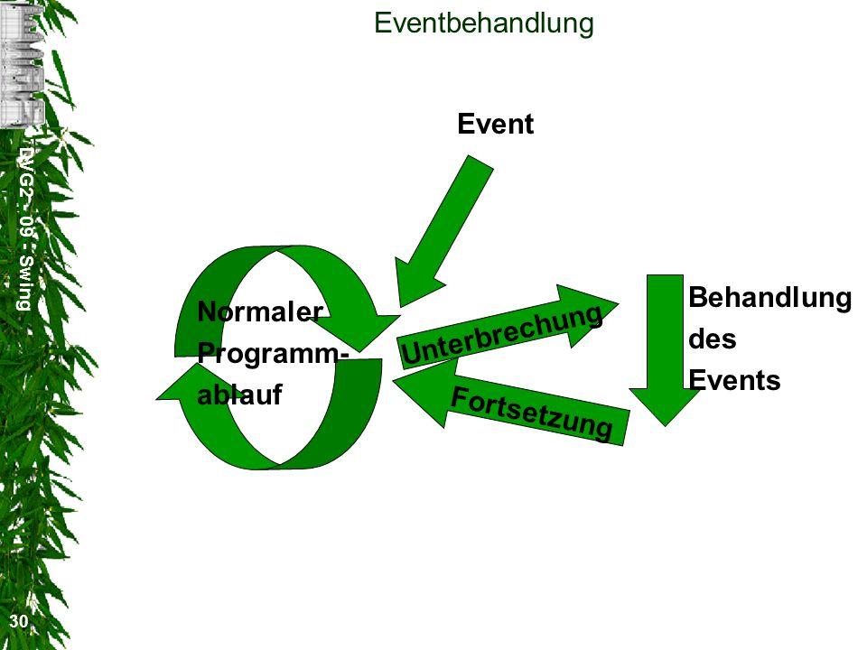 Eventbehandlung Event Behandlung Normaler des Unterbrechung Programm-