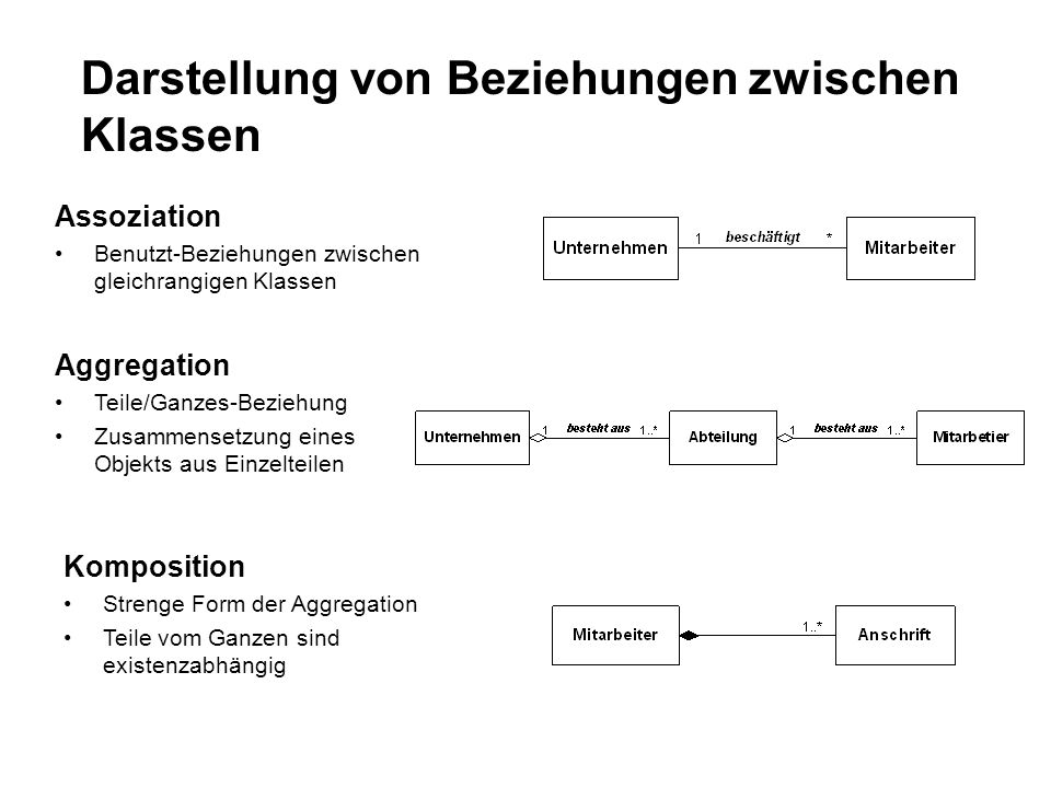 Darstellung von Beziehungen zwischen Klassen