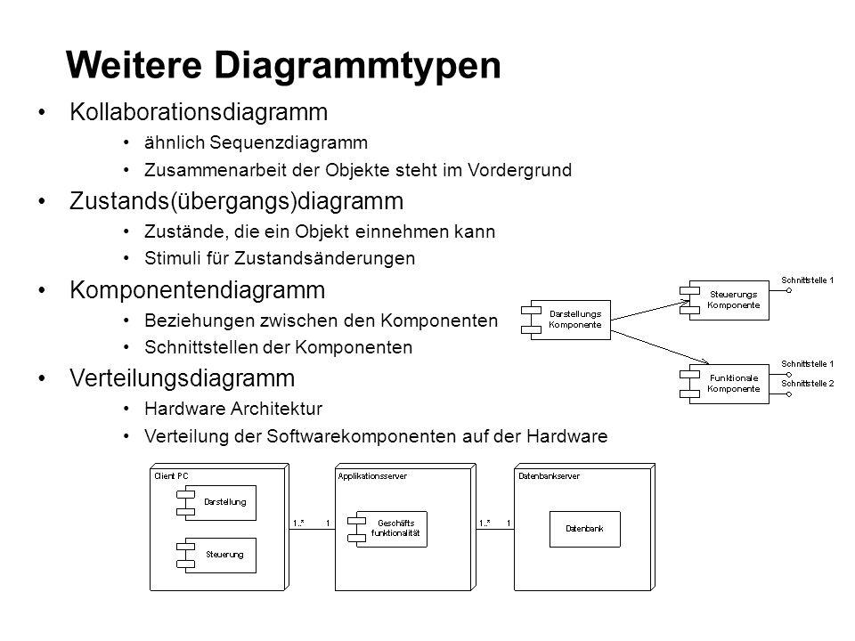 Weitere Diagrammtypen