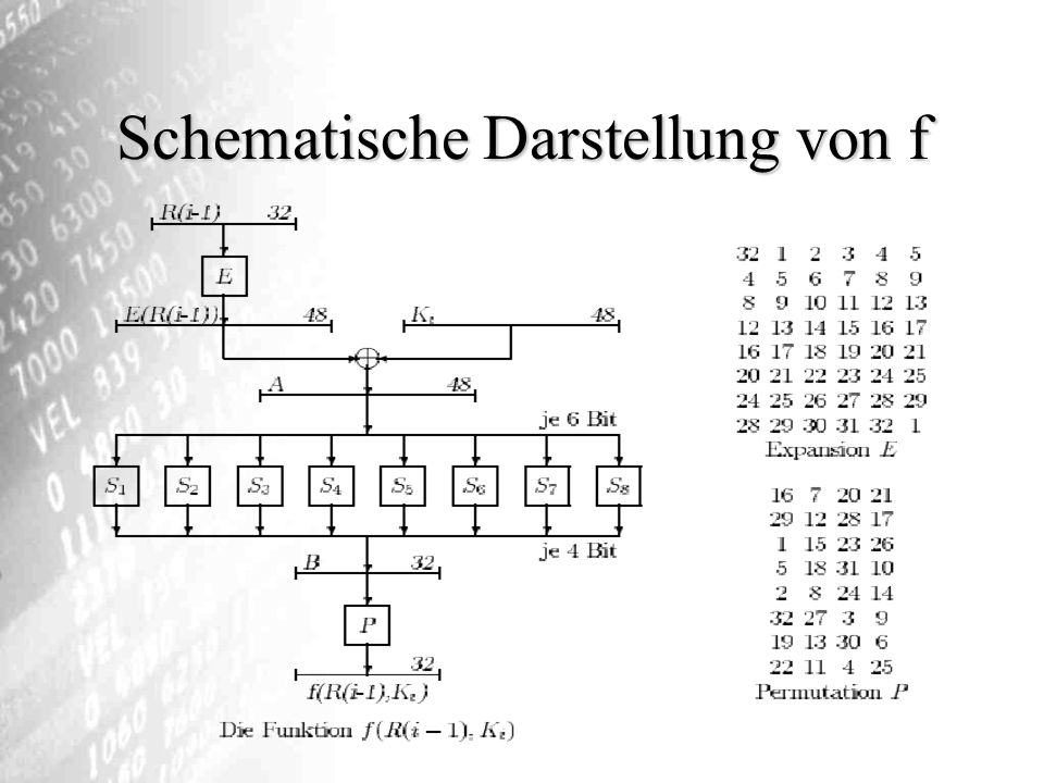 Schematische Darstellung von f
