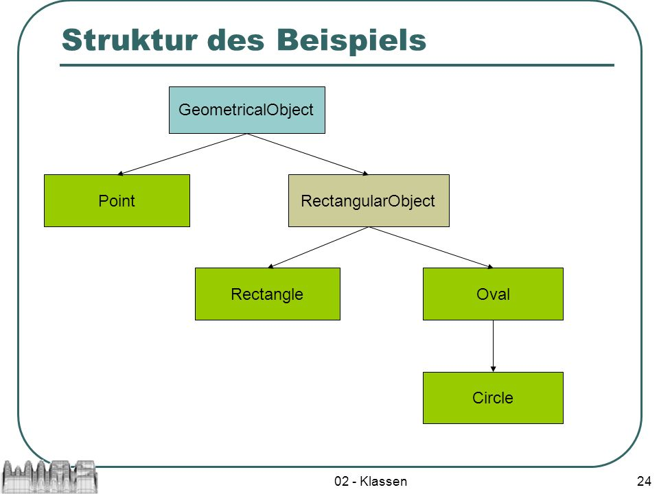 Struktur des Beispiels
