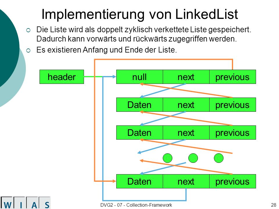 Implementierung von LinkedList
