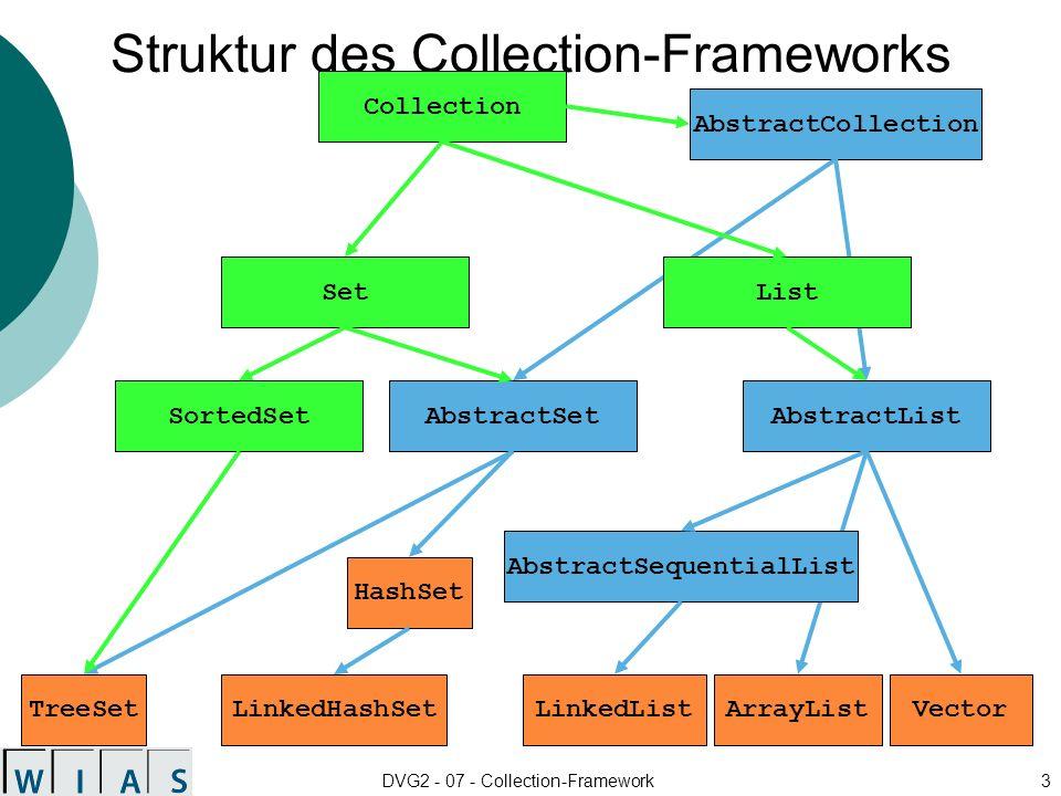 Struktur des Collection-Frameworks