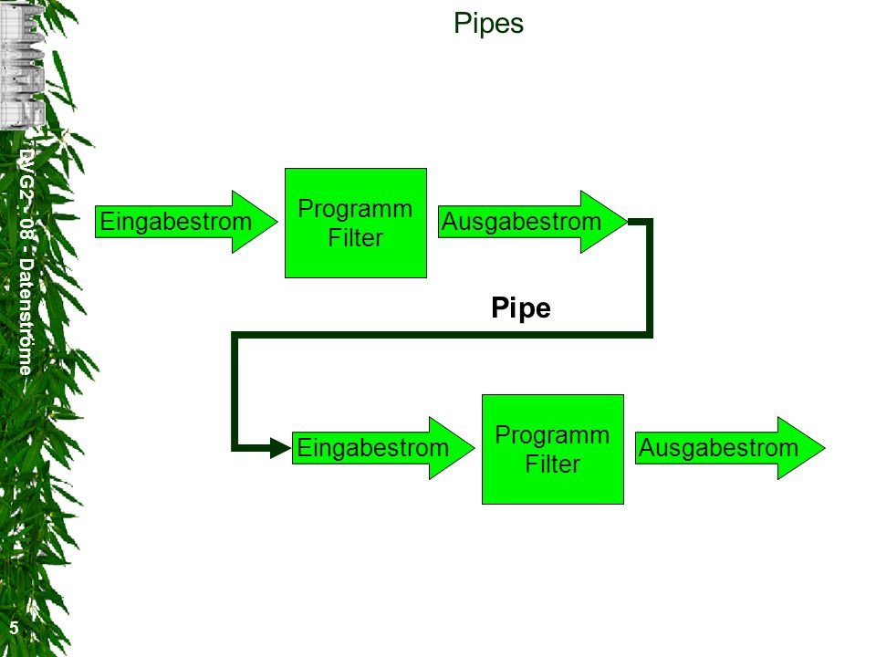 Pipes Pipe Programm Filter Eingabestrom Ausgabestrom Programm Filter