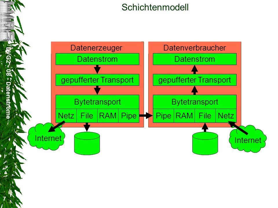 Schichtenmodell Datenerzeuger Datenverbraucher Datenstrom Datenstrom