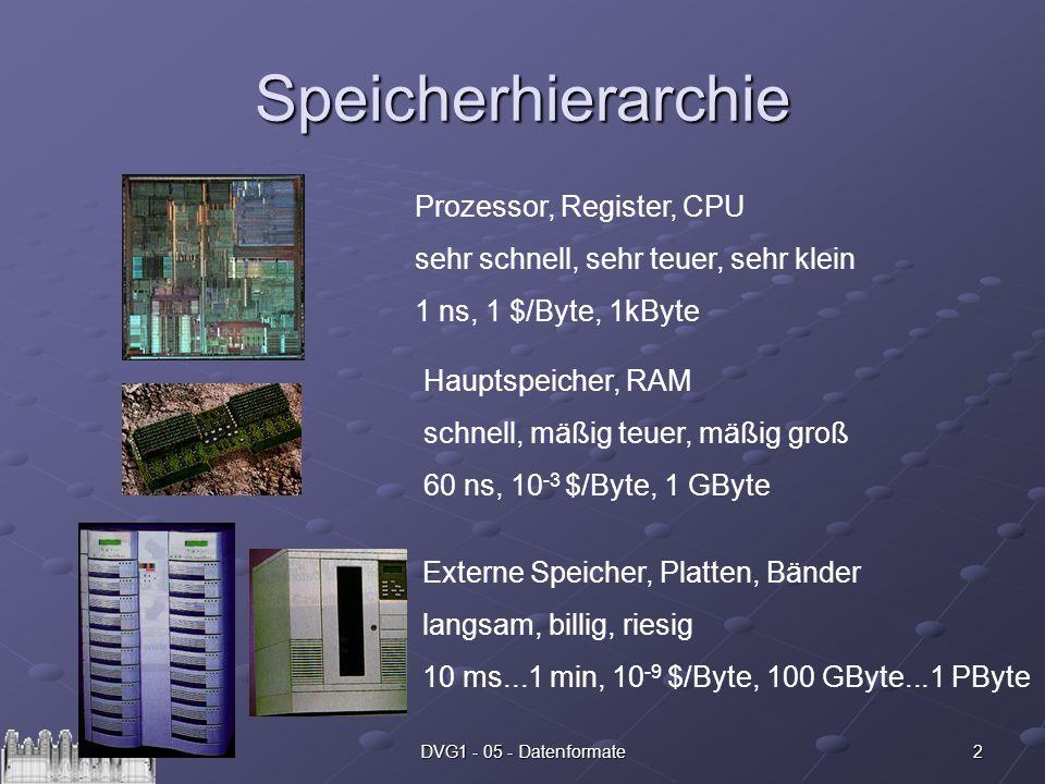 Speicherhierarchie Prozessor, Register, CPU