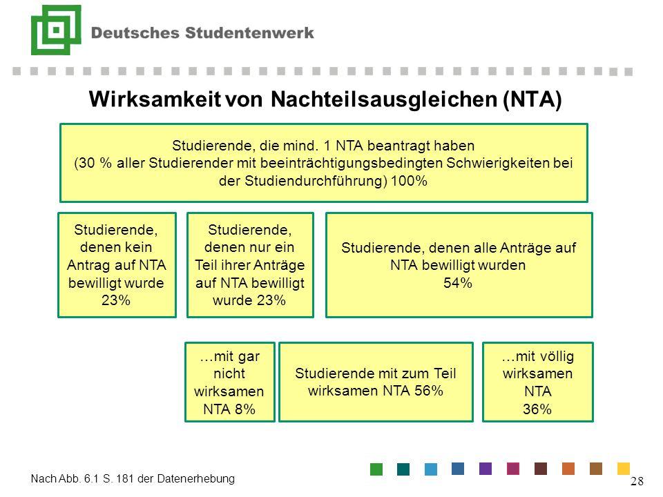 Wirksamkeit von Nachteilsausgleichen (NTA)