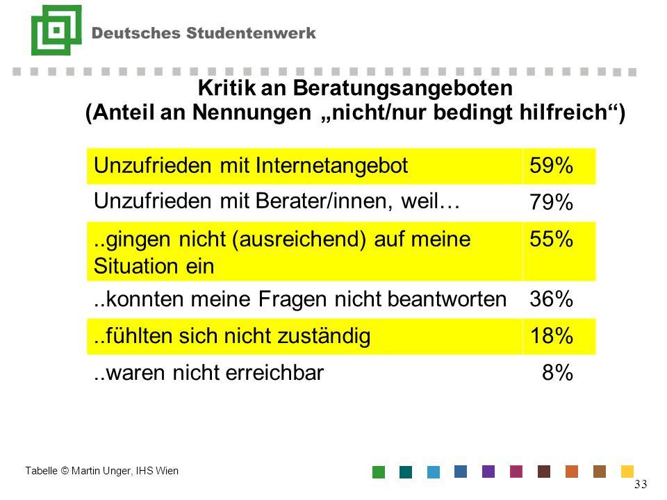 Unzufrieden mit Internetangebot 59%