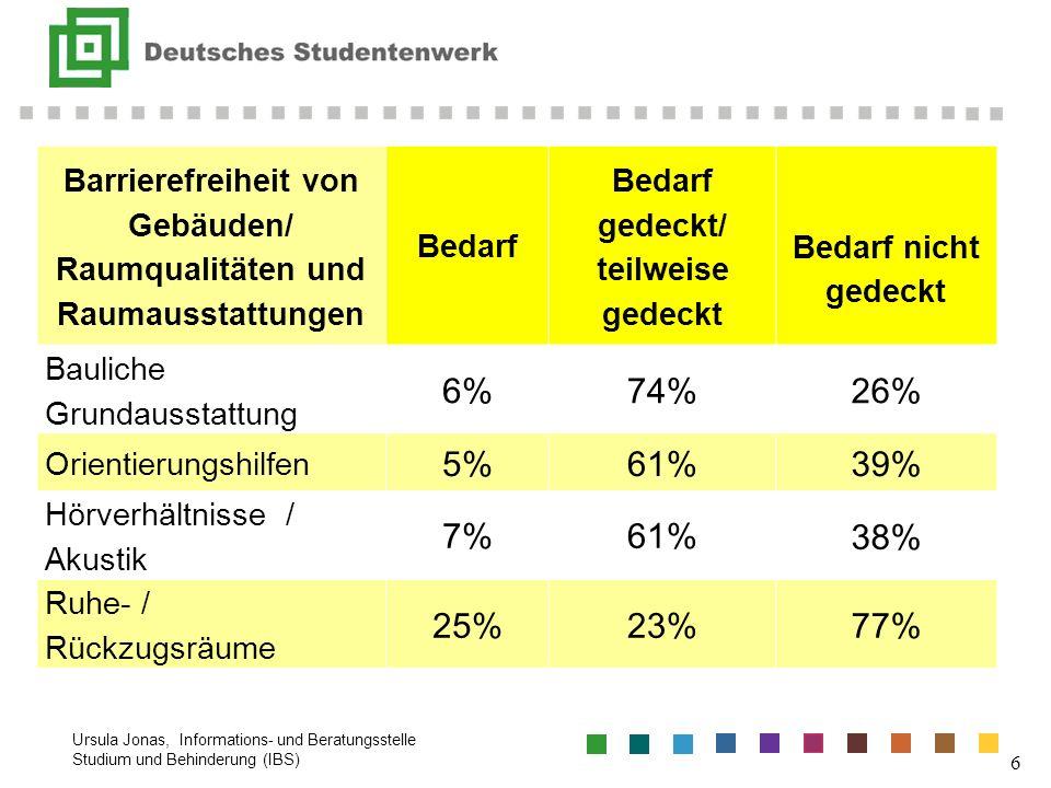 Barrierefreiheit von Gebäuden/ Raumqualitäten und Raumausstattungen