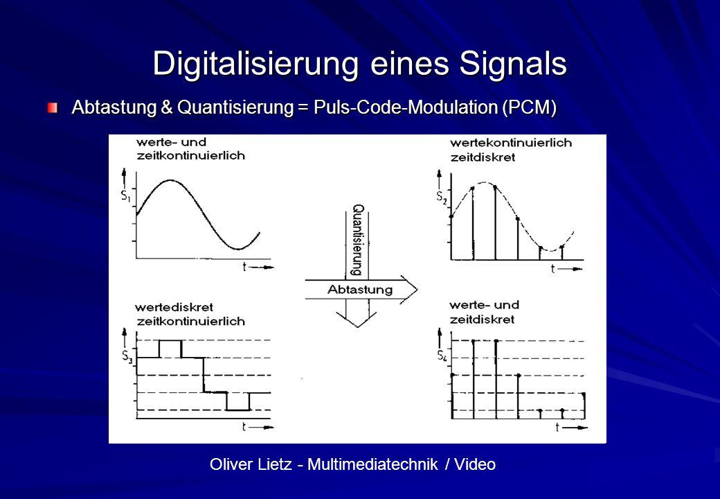 Digitalisierung eines Signals