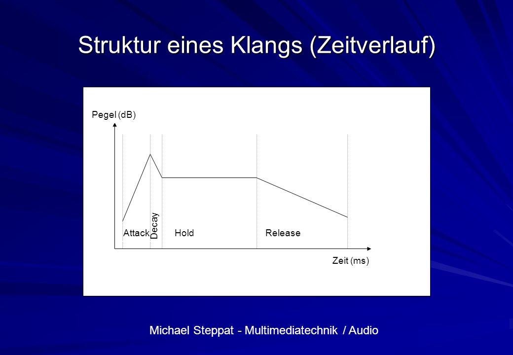 Struktur eines Klangs (Zeitverlauf)