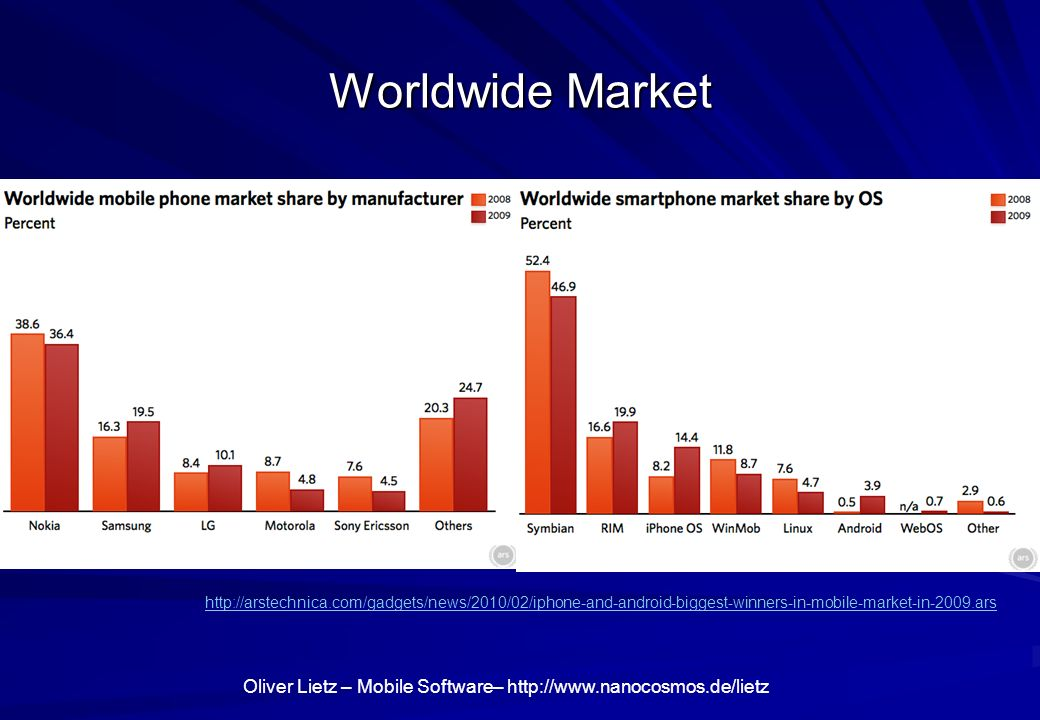 Worldwide Market http://arstechnica.com/gadgets/news/2010/02/iphone-and-android-biggest-winners-in-mobile-market-in-2009.ars.