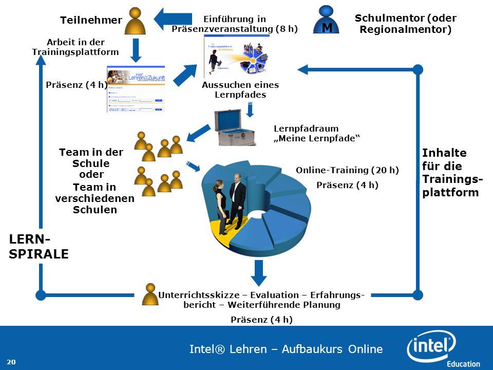 M LERN-SPIRALE Inhalte für die Trainings-plattform