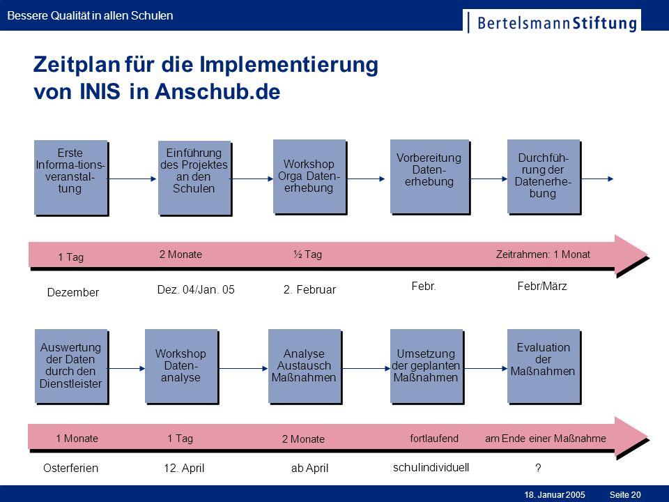 Zeitplan für die Implementierung von INIS in Anschub.de