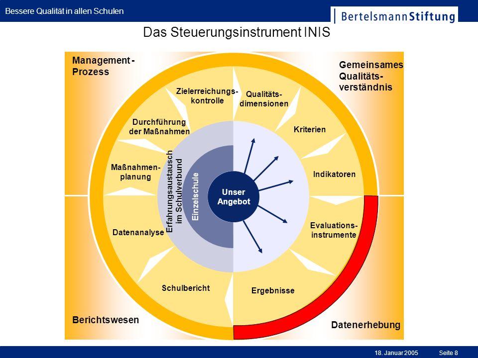 Das Steuerungsinstrument INIS