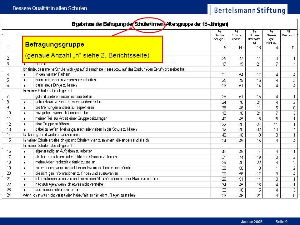 """Befragungsgruppe (genaue Anzahl """"n siehe 2. Berichtsseite)"""