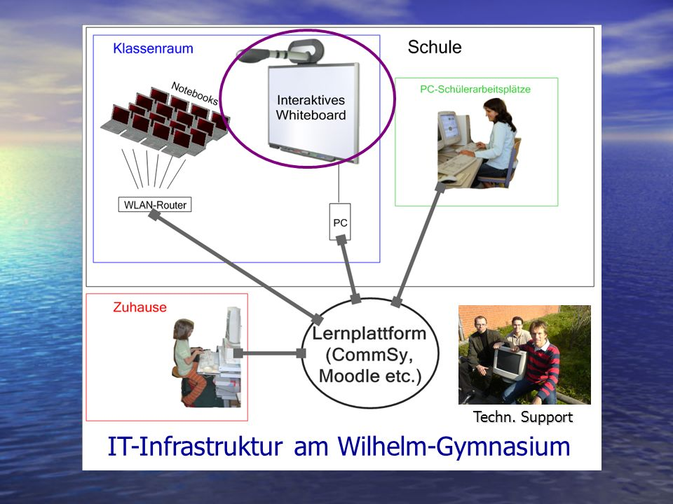 IT-Infrastruktur am Wilhelm-Gymnasium