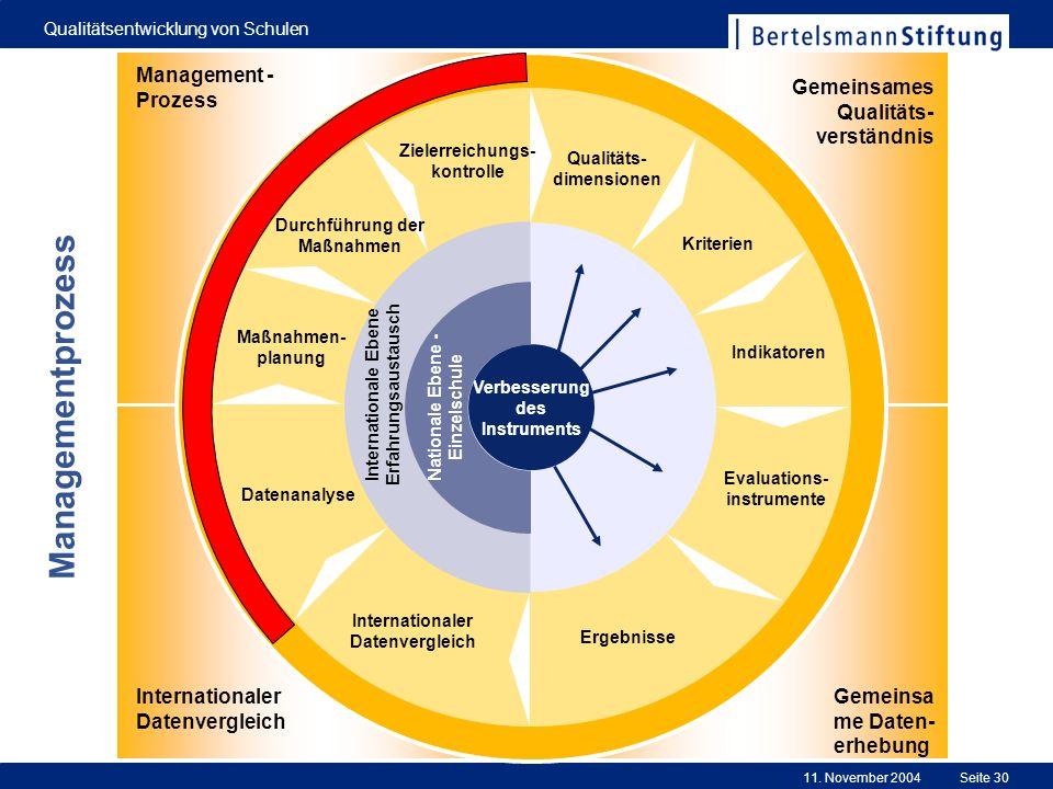 Managementprozess Management -Prozess