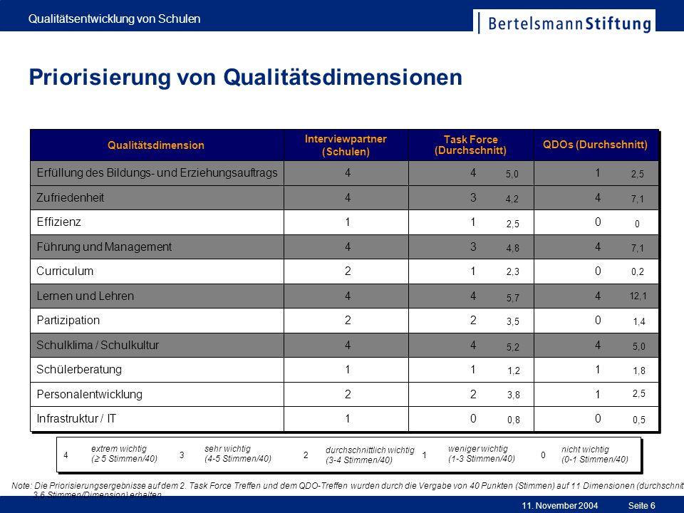 Priorisierung von Qualitätsdimensionen
