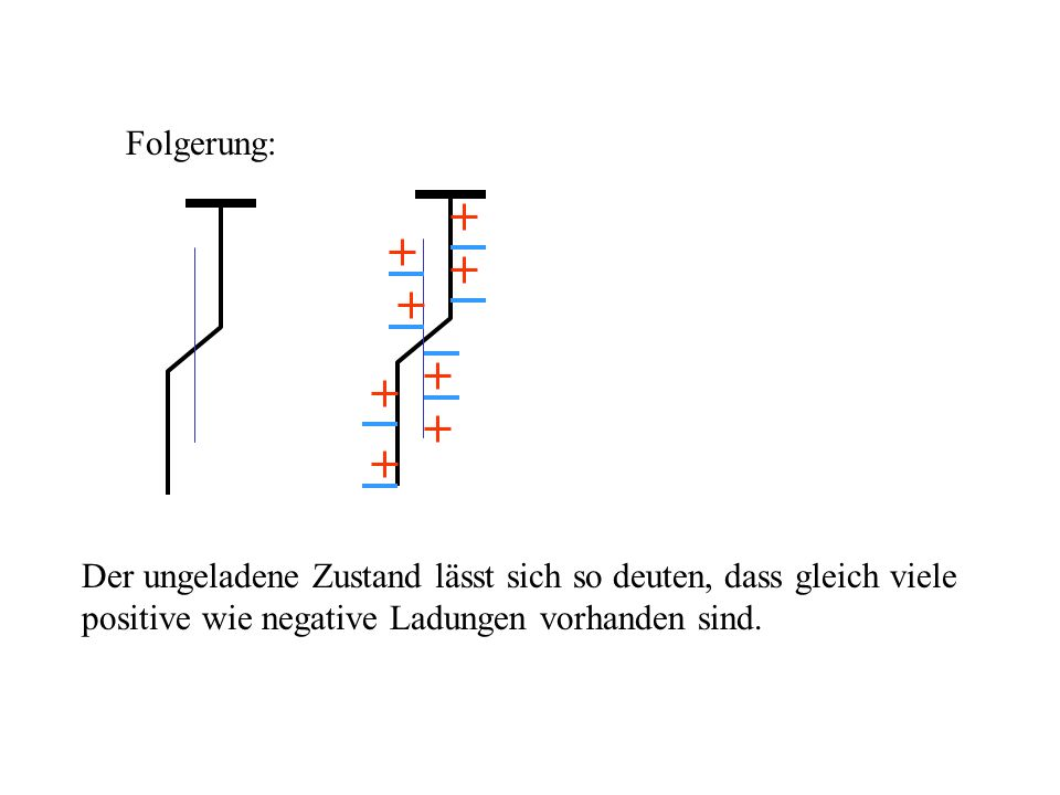 Folgerung: Der ungeladene Zustand lässt sich so deuten, dass gleich viele positive wie negative Ladungen vorhanden sind.