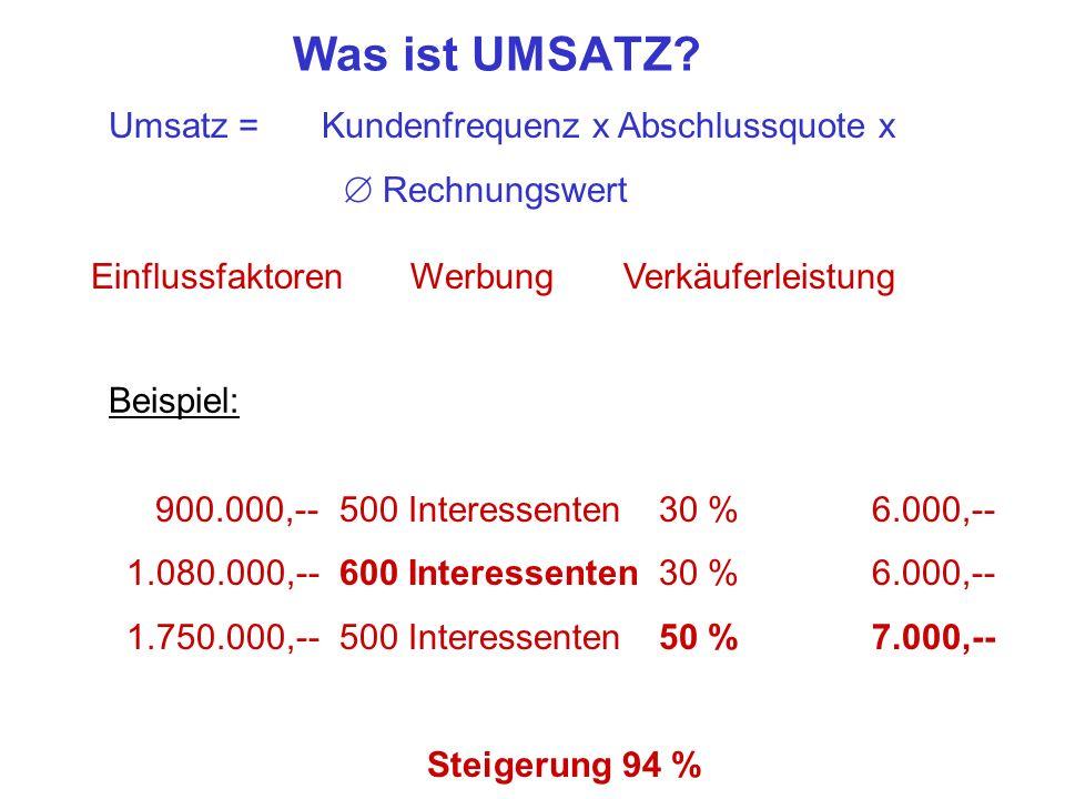 Was ist UMSATZ Umsatz = Kundenfrequenz x Abschlussquote x