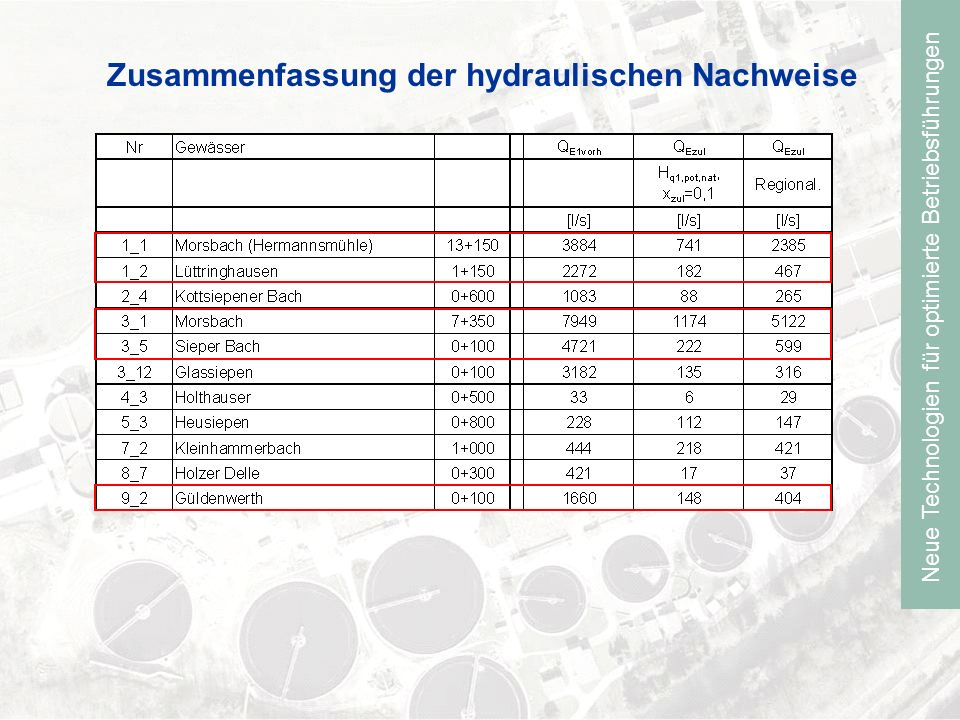 Zusammenfassung der hydraulischen Nachweise