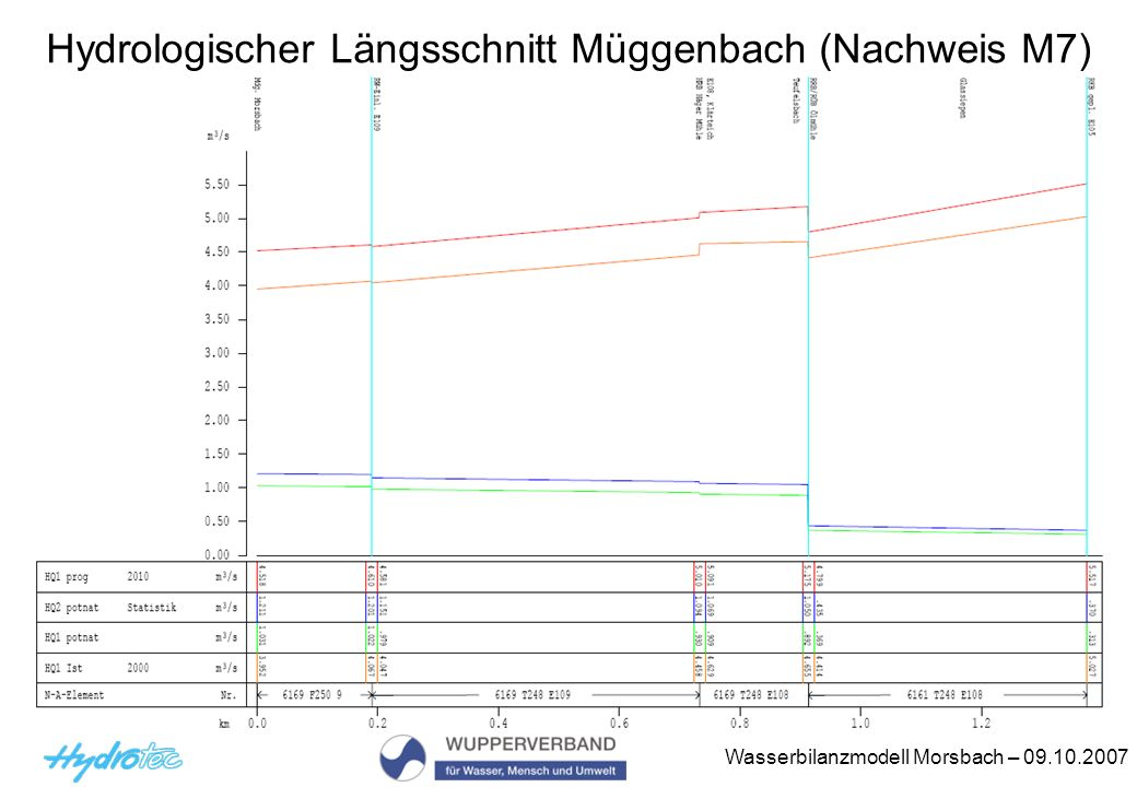 Hydrologischer Längsschnitt Müggenbach (Nachweis M7)