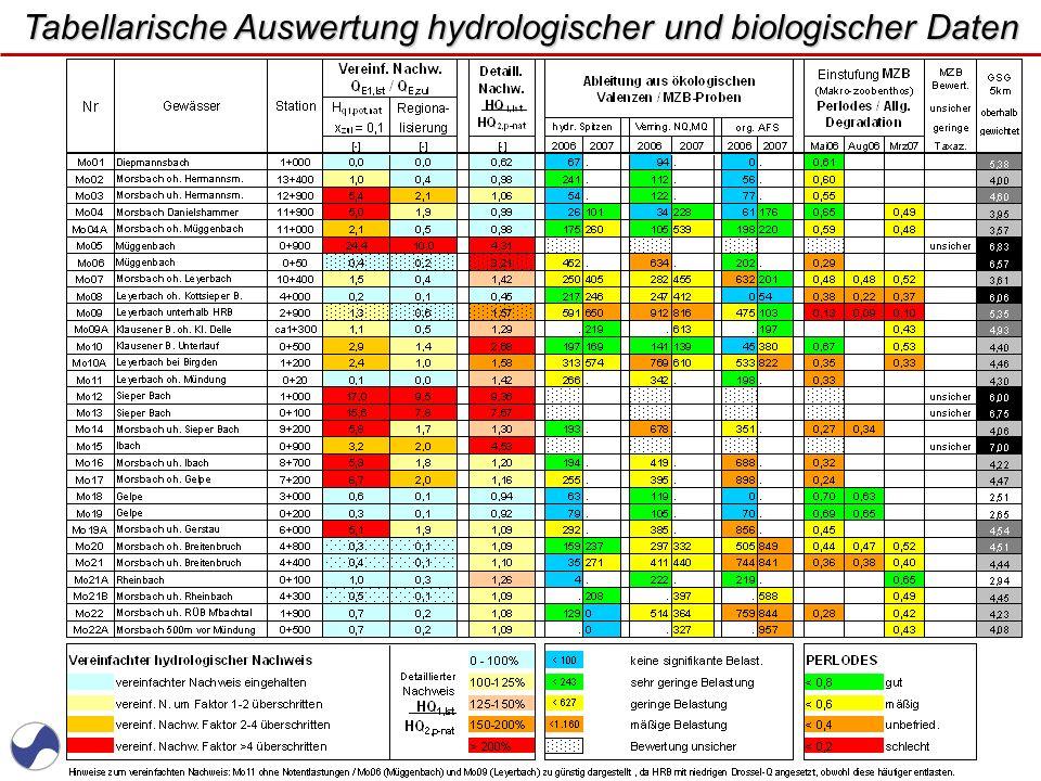 Tabellarische Auswertung hydrologischer und biologischer Daten