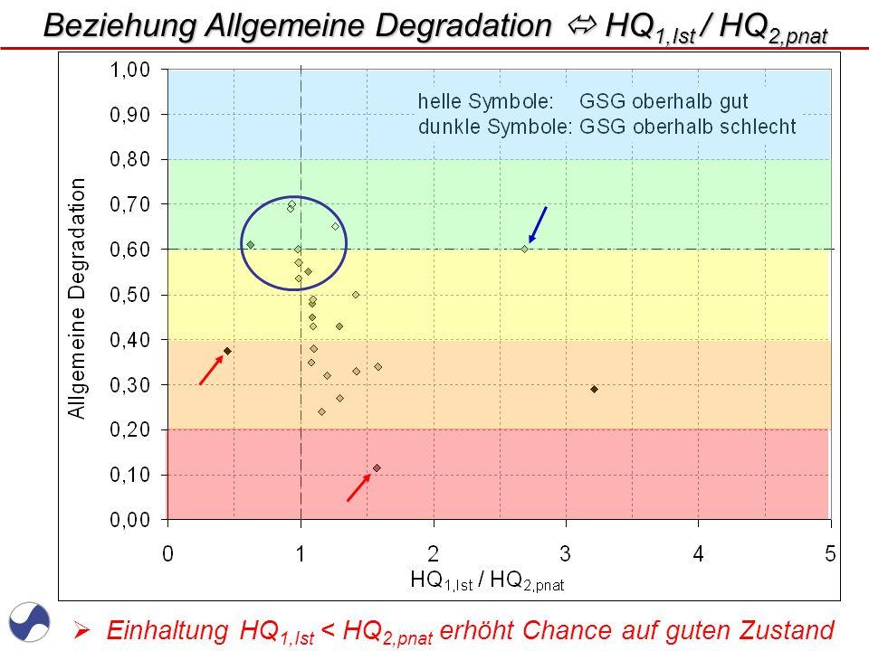Beziehung Allgemeine Degradation  HQ1,Ist / HQ2,pnat