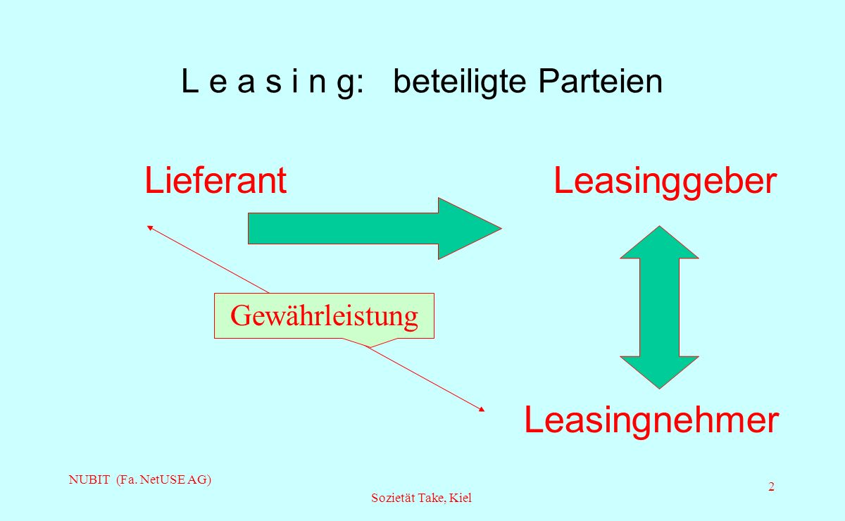 L e a s i n g: beteiligte Parteien