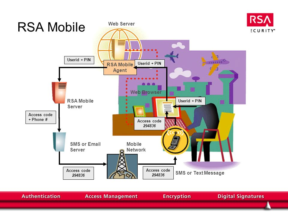 RSA Mobile Steps in using RSA Mobile