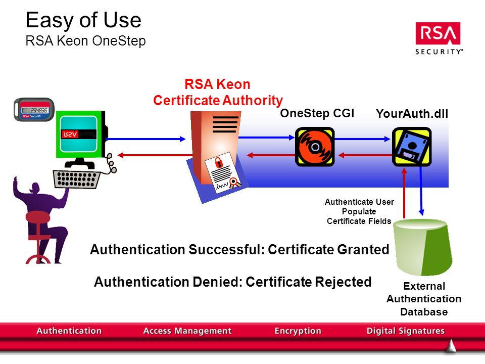 Easy of Use RSA Keon OneStep